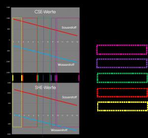 CSE-SHE WerteVergleich pH