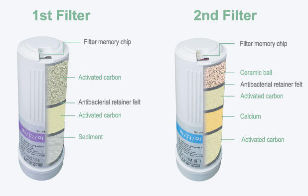 Activated Carbon Waterfilter 1 and 2 EOS Waterionizer