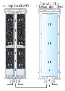 AquaVolta EOS ECA Plus 2 filters