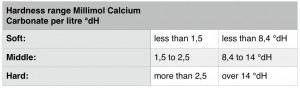 Hardness range chart Millimol Calcium Carbonate per litre dH