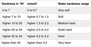 Swiss water hardness ranges
