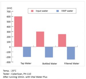 Vital Water Plus Hydrogen Rich Water System ORP comparison