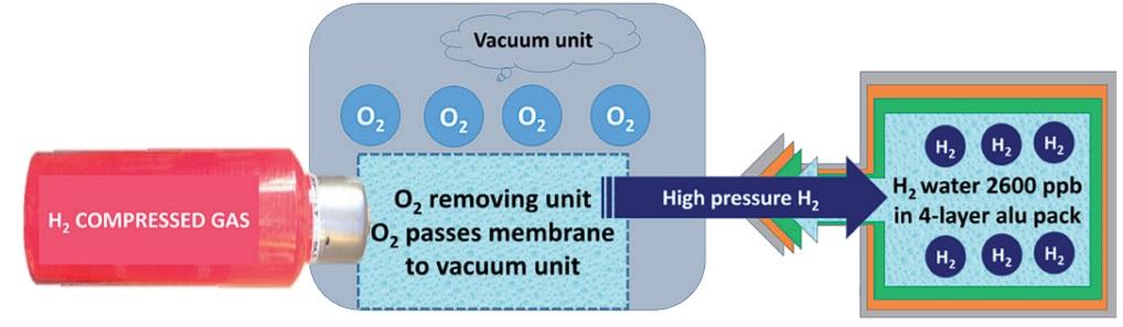 EAW-Hydrogen-water-bag-system