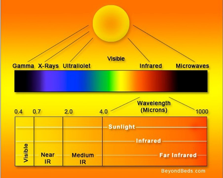Sunlight-with-infrared-radiation-1