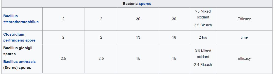 BACTERIA-SPORES