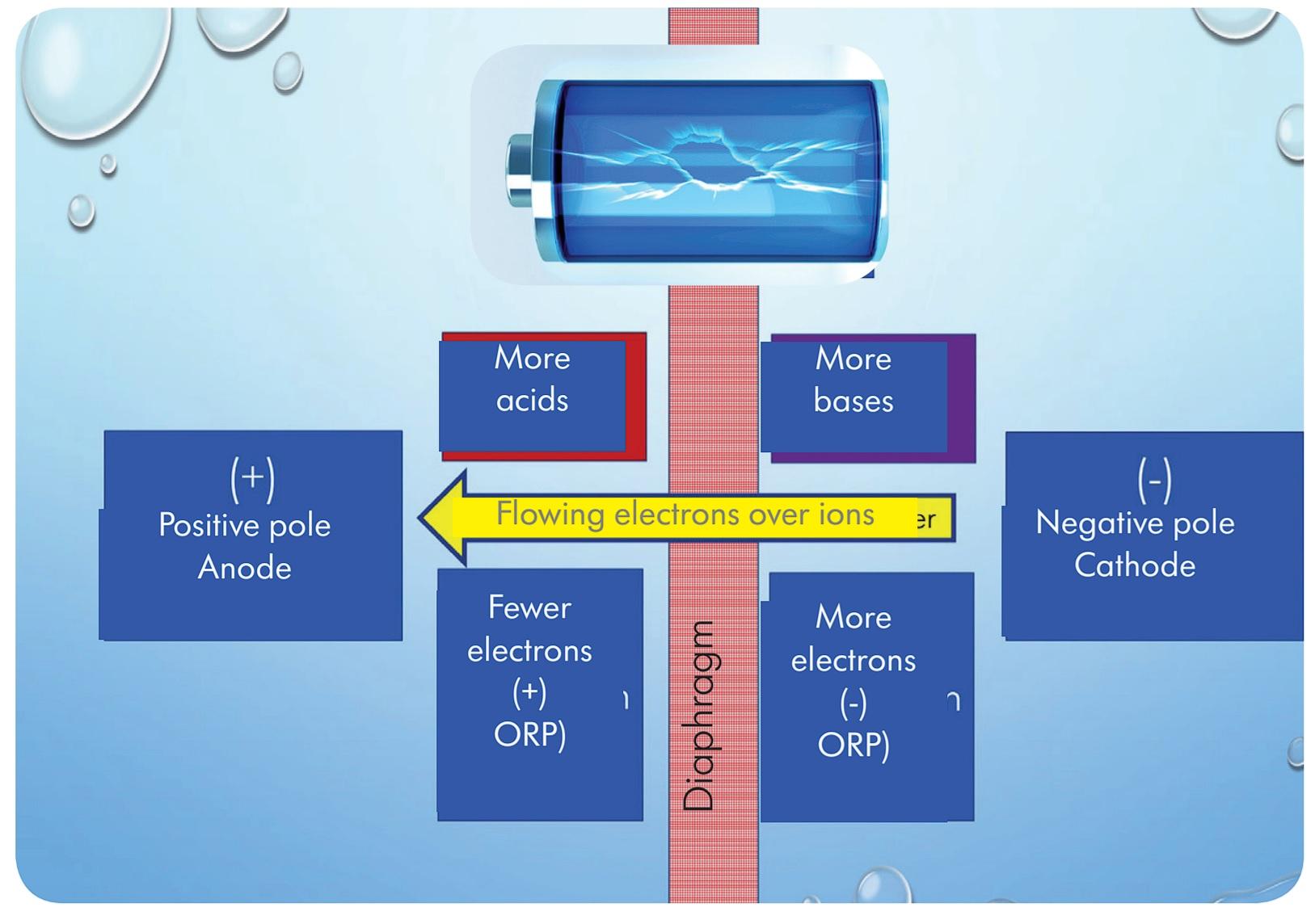 Diaphragm-electrolysis