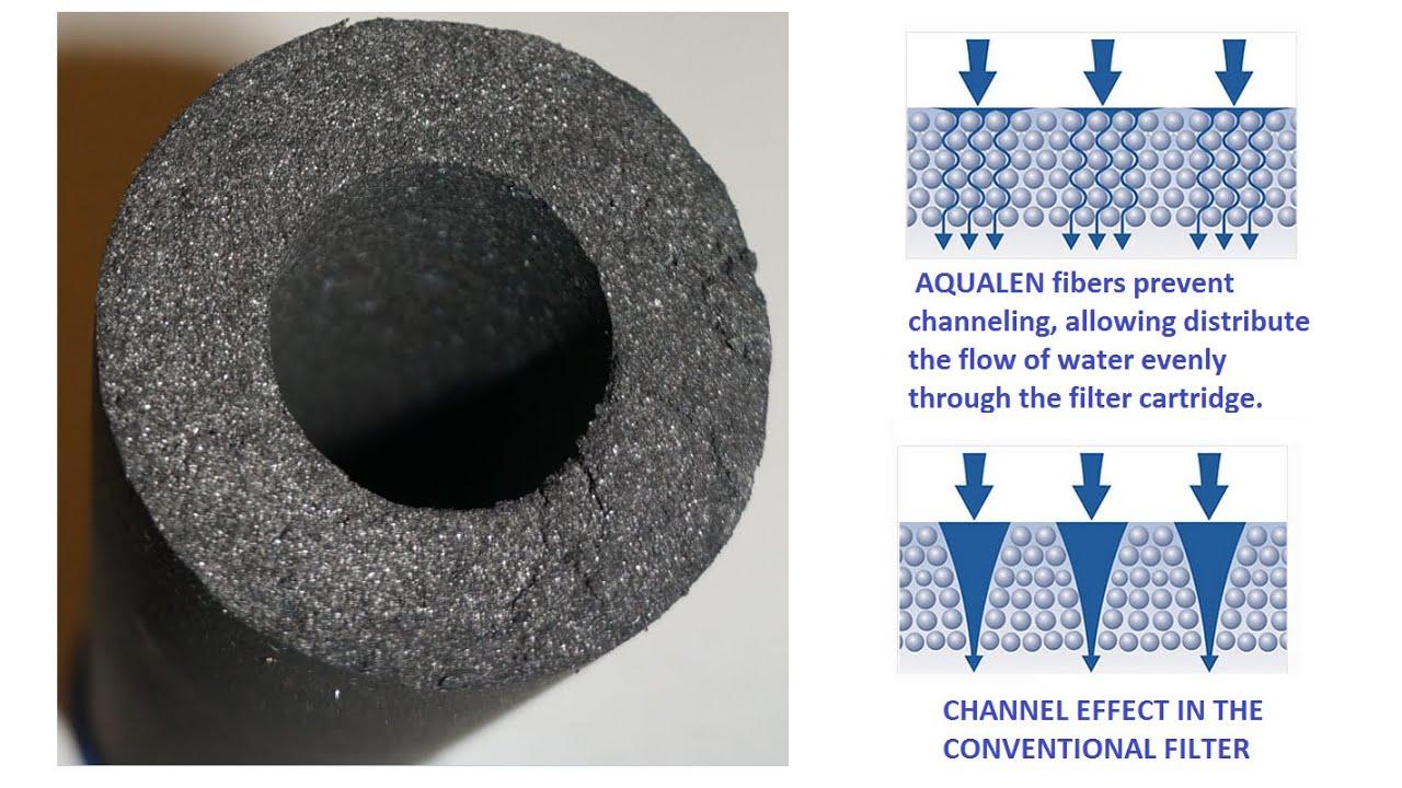 Aquaphor-filter-cartridge