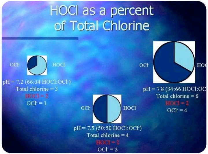 HOCL-as-a-percent-of-Total-Chlorine