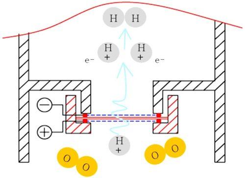 SPE-Membran-Elektrolyse-Prinzip-Schaubild-500x364