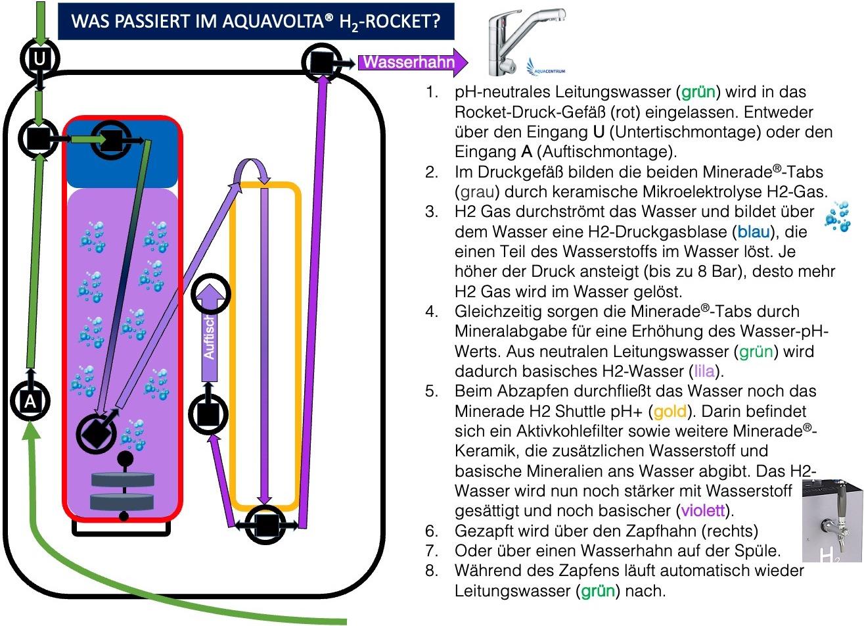 Flussdiagramm-Was-passiert-im-Aquavolta-H2-Rocket