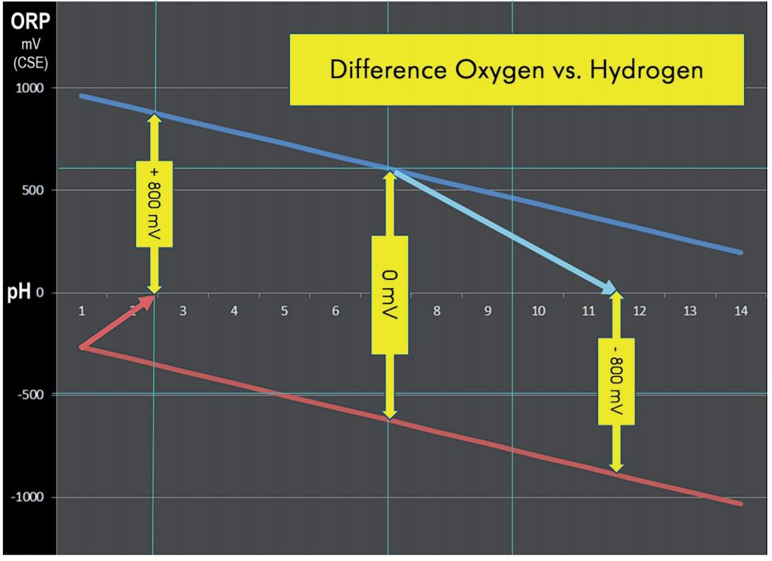 EAW-75-Oxygen-vs-Hydrogen