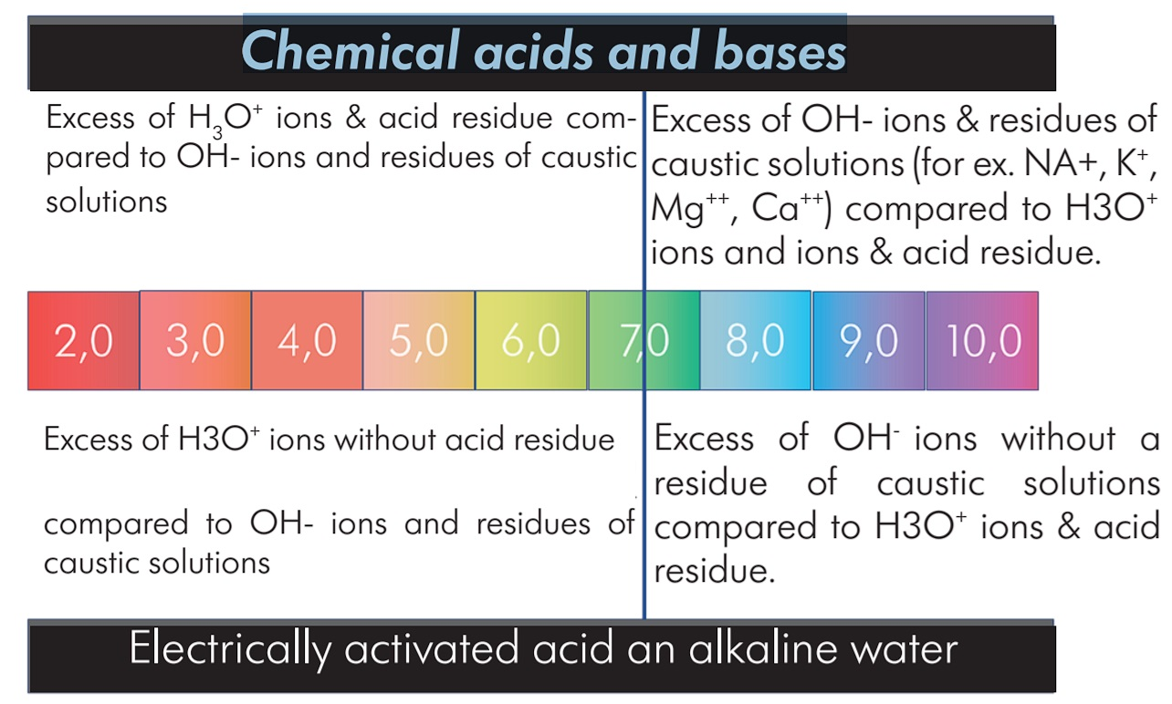 Chemical-acids-and-bases