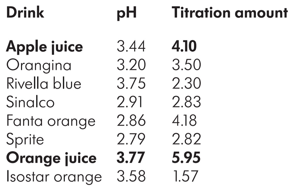 Titration-amount