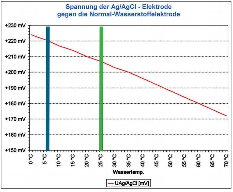 EAW-75-Voltage-comparison-electrodes