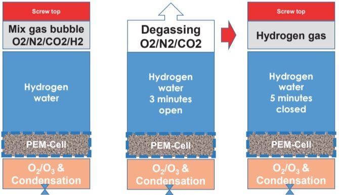 Highdrogen-Age2-Go-Hydrogen-Generator-increase-hydrogen-content